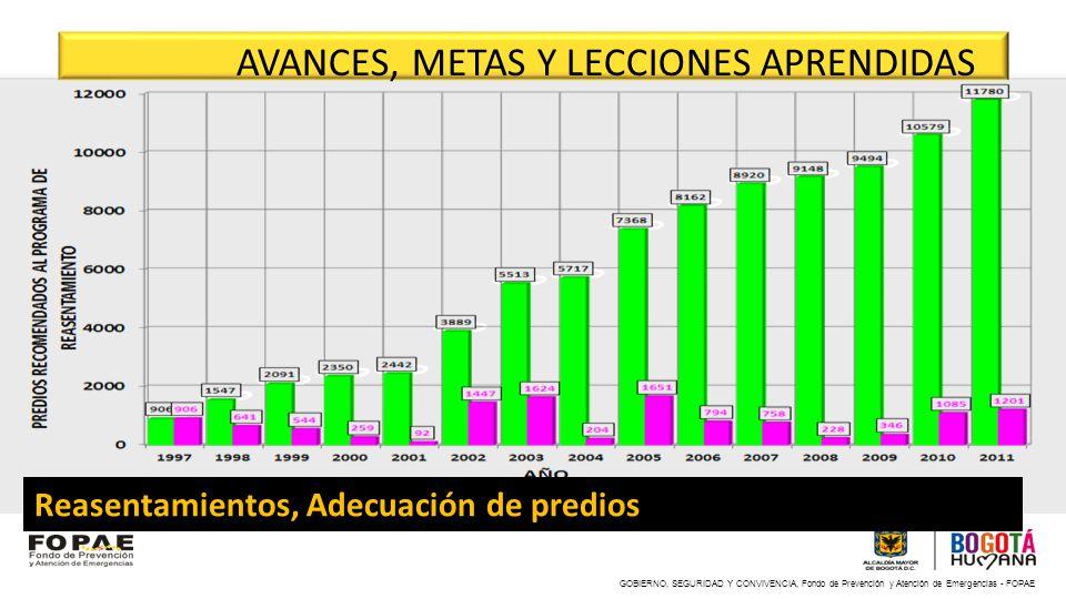 GOBIERNO, SEGURIDAD Y CONVIVENCIA, Fondo de Prevención y Atención de Emergencias - FOPAE AVANCES, METAS Y LECCIONES APRENDIDAS Reasentamientos, Adecua