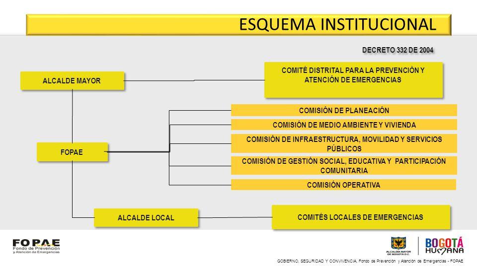 GOBIERNO, SEGURIDAD Y CONVIVENCIA, Fondo de Prevención y Atención de Emergencias - FOPAE ESQUEMA INSTITUCIONAL ALCALDE MAYOR COMITÉ DISTRITAL PARA LA