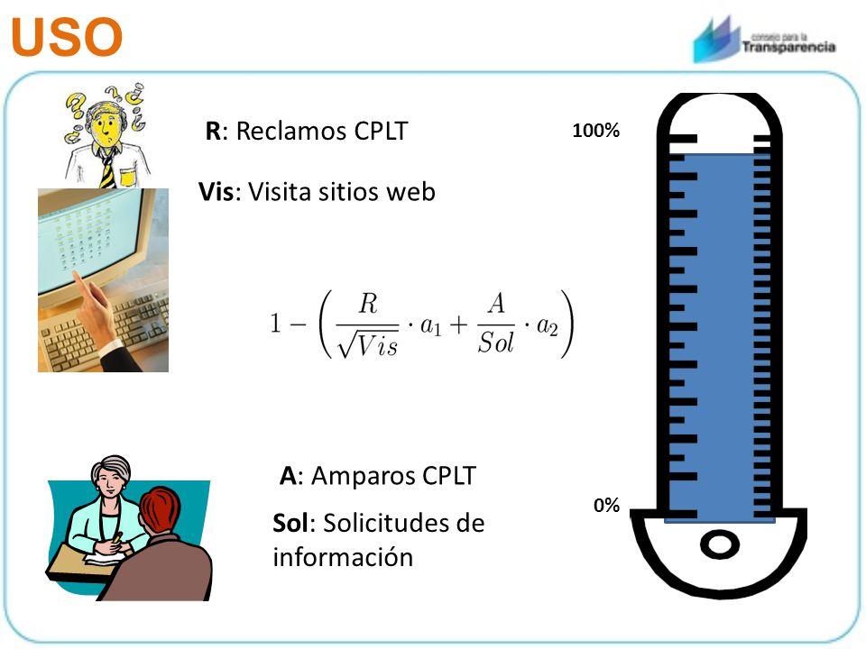 A: Amparos CPLT Vis: Visita sitios web 0% 100% Sol: Solicitudes de información R: Reclamos CPLT