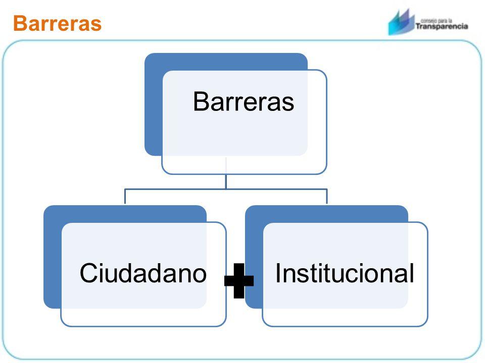 Barreras CiudadanoInstitucional