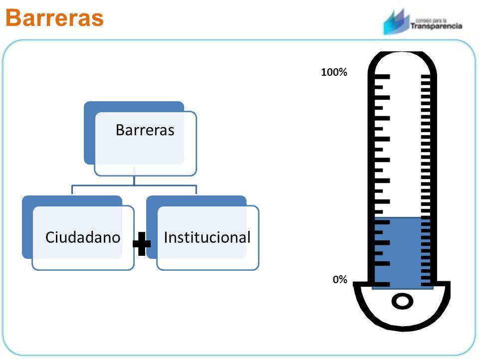 Barreras CiudadanoInstitucional 0% 100%