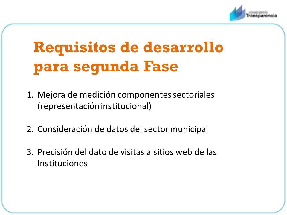 Requisitos de desarrollo para segunda Fase 1.Mejora de medición componentes sectoriales (representación institucional) 2.Consideración de datos del sector municipal 3.Precisión del dato de visitas a sitios web de las Instituciones