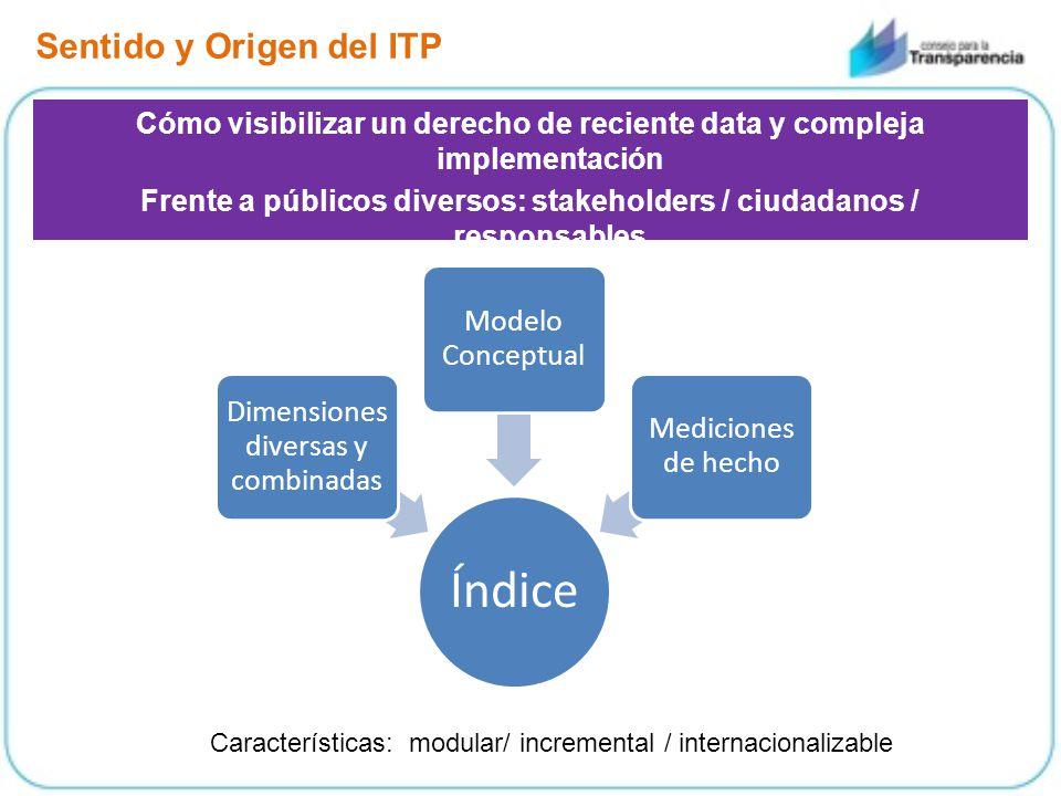 Sentido y Origen del ITP Cómo visibilizar un derecho de reciente data y compleja implementación Frente a públicos diversos: stakeholders / ciudadanos