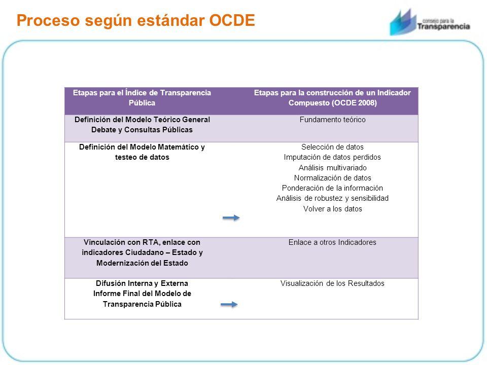Proceso según estándar OCDE Etapas para el Índice de Transparencia Pública Etapas para la construcción de un Indicador Compuesto (OCDE 2008) Definició