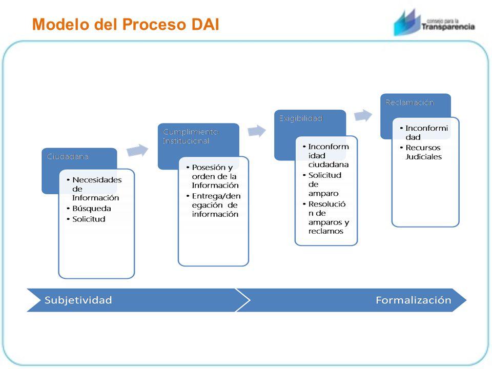 Modelo del Proceso DAI