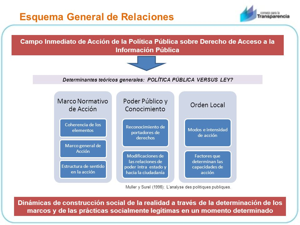 Esquema General de Relaciones Campo Inmediato de Acción de la Política Pública sobre Derecho de Acceso a la Información Pública Determinantes teóricos generales: POLÍTICA PÚBLICA VERSUS LEY.