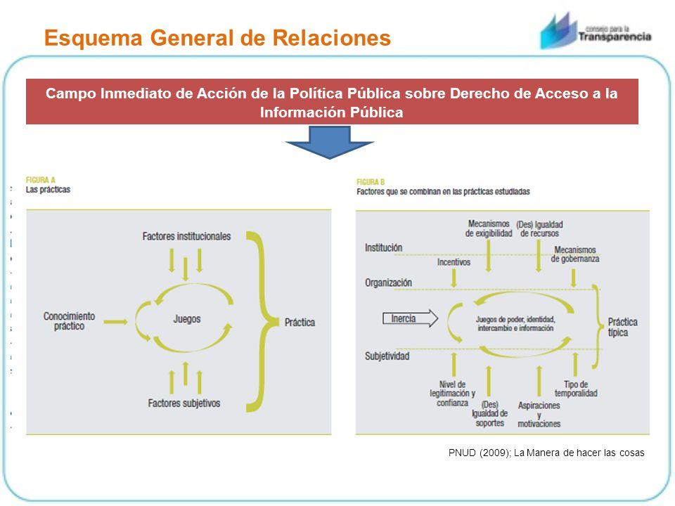 Esquema General de Relaciones Campo Inmediato de Acción de la Política Pública sobre Derecho de Acceso a la Información Pública PNUD (2009); La Manera de hacer las cosas