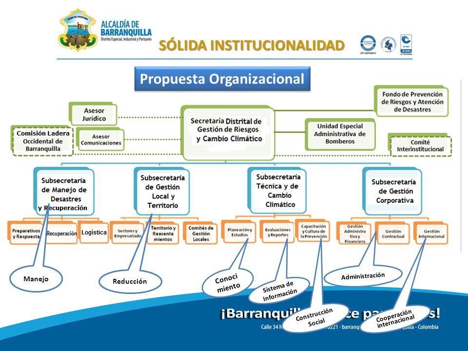 SÓLIDA INSTITUCIONALIDAD Manejo Conoci miento Reducción Sistema de Información Administración Cooperación internacional Construcción Social Propuesta Organizacional