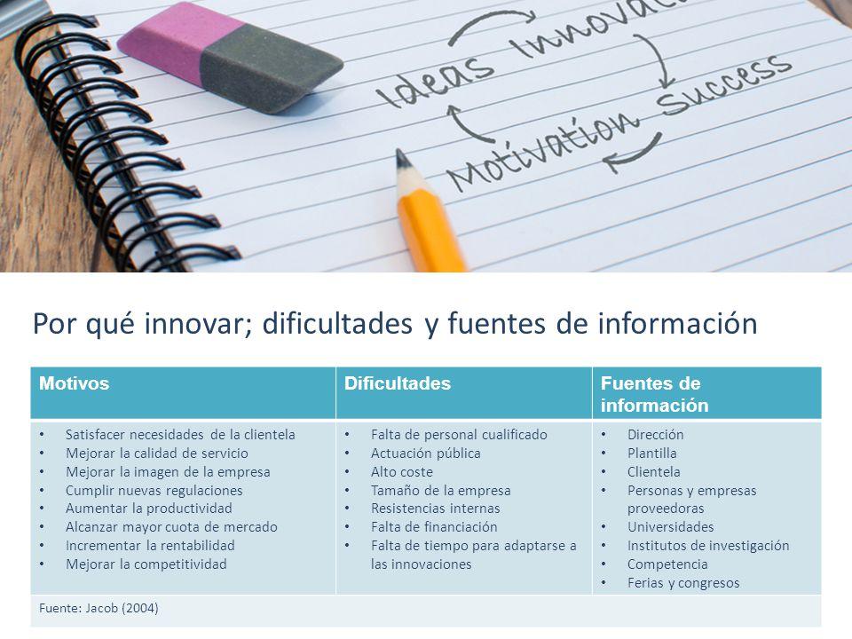 Por qué innovar; dificultades y fuentes de información MotivosDificultadesFuentes de información Satisfacer necesidades de la clientela Mejorar la cal