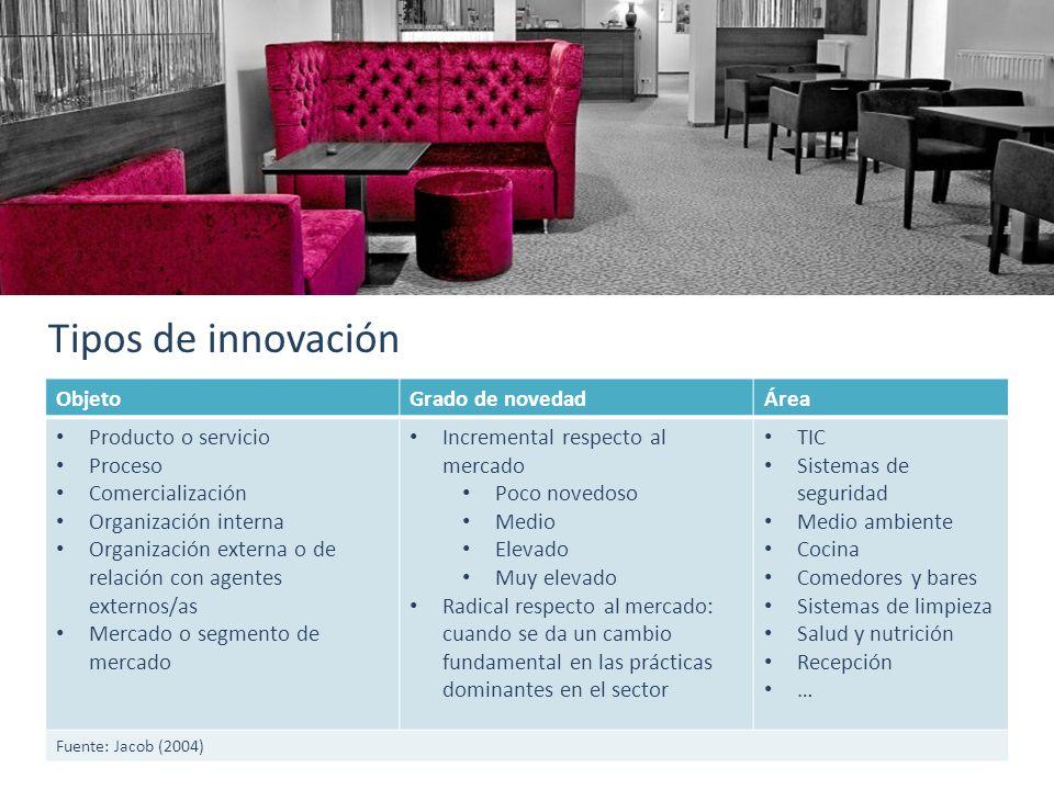 Tipos de innovación ObjetoGrado de novedadÁrea Producto o servicio Proceso Comercialización Organización interna Organización externa o de relación co