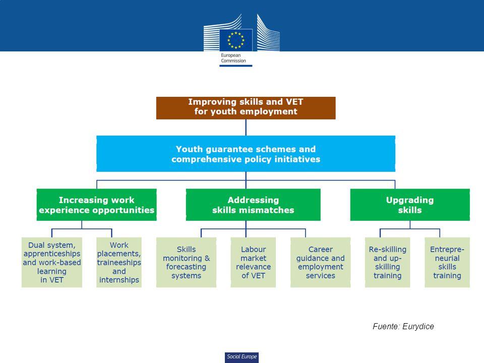 Social Europe Fuente: Eurydice