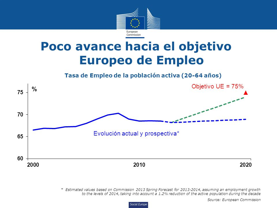 Social Europe Poco avance hacia el objetivo Europeo de Empleo Tasa de Empleo de la población activa (20-64 años) * Estimated values based on Commission 2013 Spring Forecast for 2013-2014, assuming an employment growth to the levels of 2014, taking into account a 1.2% reduction of the active population during the decade Source: European Commission