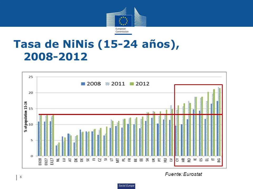 Social Europe 5 Tasa de NiNis (15-24 años), 2008-2012 Fuente: Eurostat