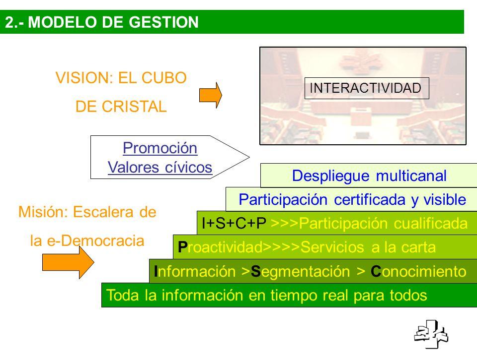 INTERACTIVIDAD VISION: EL CUBO DE CRISTAL Misión: Escalera de la e-Democracia Toda la información en tiempo real para todos Información >Segmentación > Conocimiento I+S+C+P >>>Participación cualificada Proactividad>>>>Servicios a la carta Participación certificada y visible Despliegue multicanal Promoción Valores cívicos 2.- MODELO DE GESTION