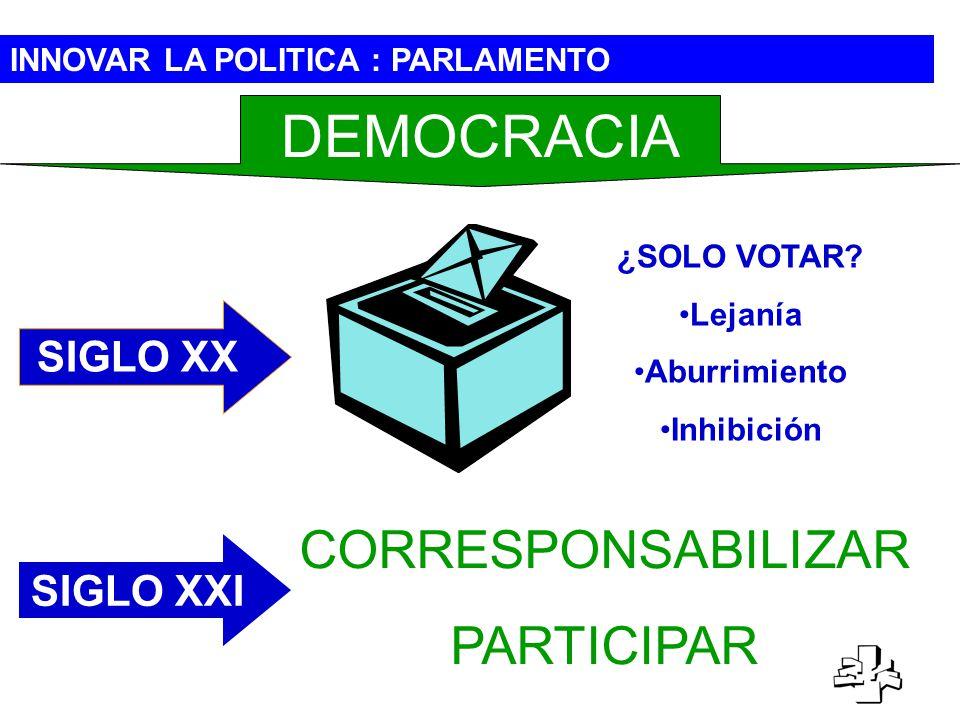 INNOVAR LA POLITICA : PARLAMENTO DEMOCRACIA CORRESPONSABILIZAR PARTICIPAR SIGLO XXI ¿SOLO VOTAR? Lejanía Aburrimiento Inhibición SIGLO XX