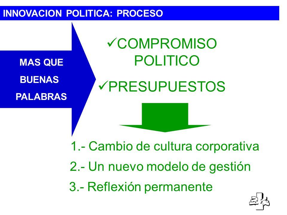 INNOVACION POLITICA: PROCESO 3.- Reflexión permanente 1.- Cambio de cultura corporativa 2.- Un nuevo modelo de gestión COMPROMISO POLITICO PRESUPUESTOS MAS QUE BUENAS PALABRAS