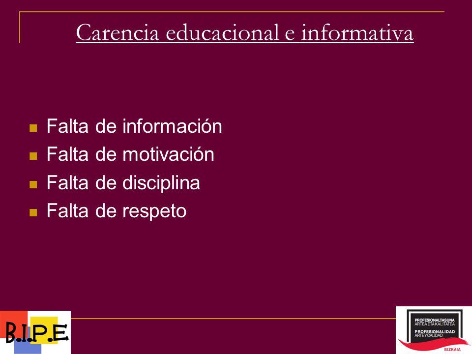 Carencia educacional e informativa Falta de información Falta de motivación Falta de disciplina Falta de respeto