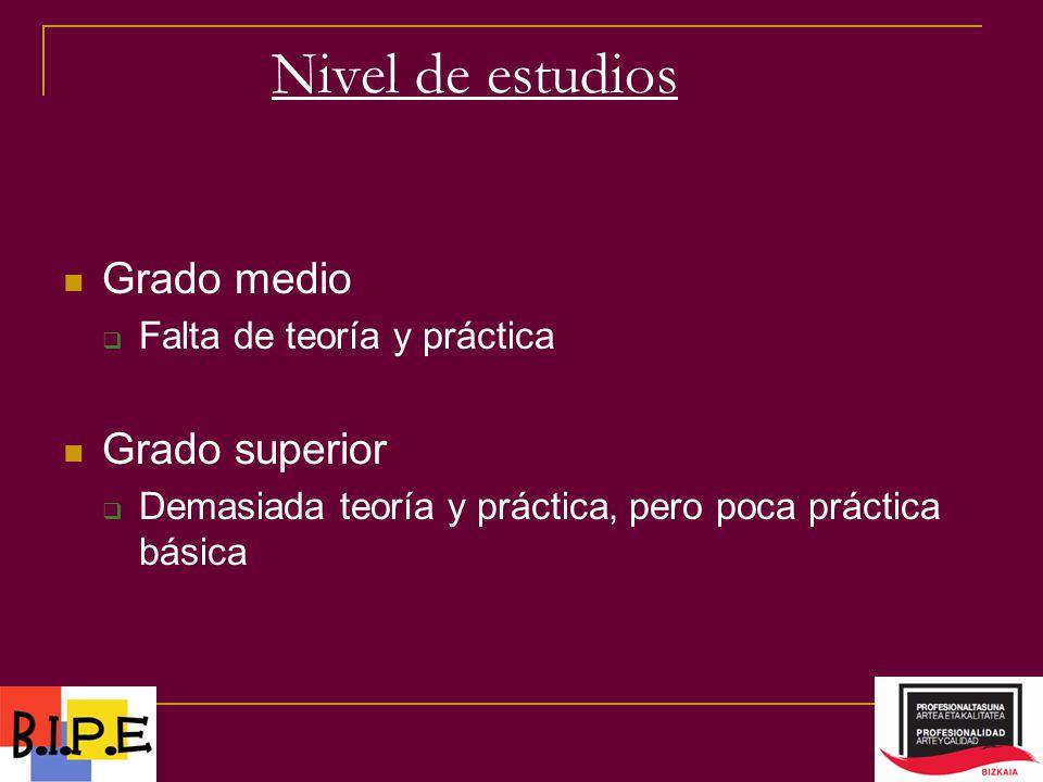 Nivel de estudios Grado medio Falta de teoría y práctica Grado superior Demasiada teoría y práctica, pero poca práctica básica