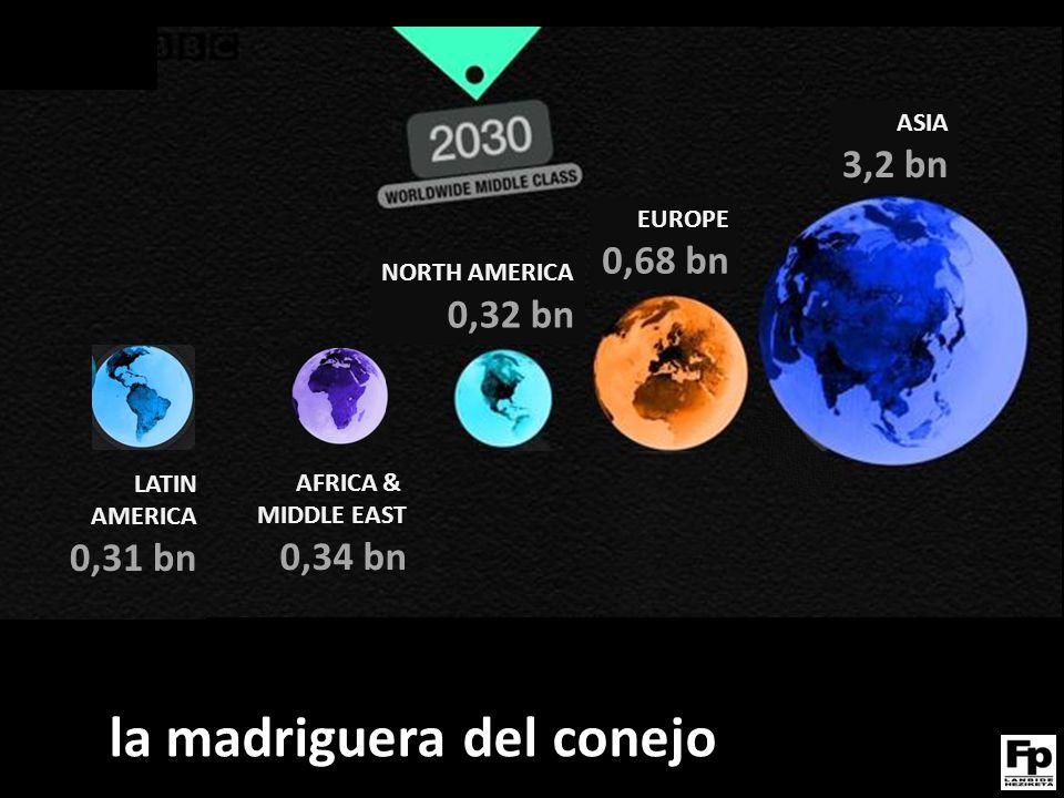 NORTH AMERICA 0,32 bn AFRICA & MIDDLE EAST 0,34 bn EUROPE 0,68 bn ASIA 3,2 bn LATIN AMERICA 0,31 bn la madriguera del conejo