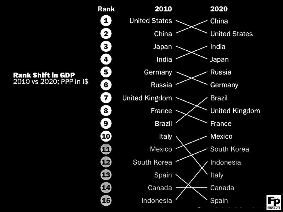 Consolidación de clases medias en los países emergentes Crecimiento más rápido Incremento de la desigualdad en países desarrollados Crecimiento más lento