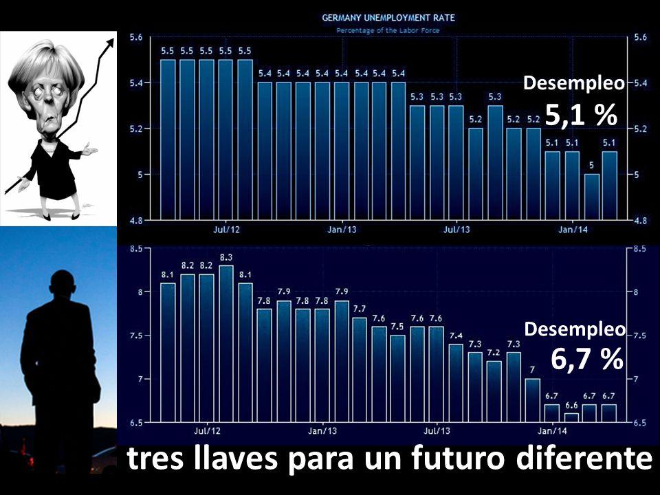 6,7 % Desempleo 5,1 % Desempleo tres llaves para un futuro diferente