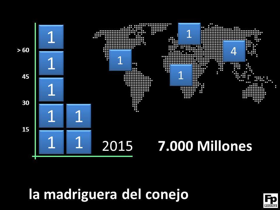 1 1 1 1 1 1 1 1 1 1 1 1 1 1 2015 7.000 Millones 1 1 1 1 1 1 4 4 > 60 45 30 15 la madriguera del conejo