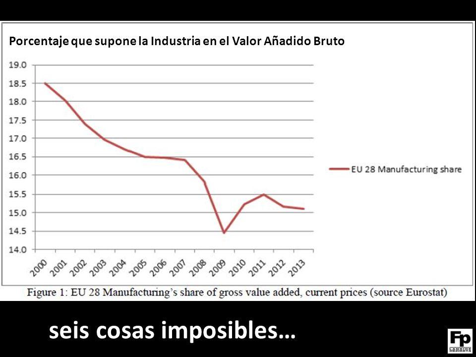 Porcentaje que supone la Industria en el Valor Añadido Bruto