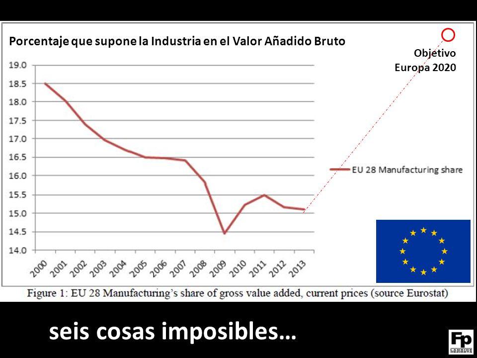 seis cosas imposibles… Porcentaje que supone la Industria en el Valor Añadido Bruto Suecia Finlandia Alemania España Reino Unido Francia Grecia Inversión media en I+D 2004 - 2009 Objetivo Europa 2020 Porcentaje que supone la Industria en el Valor Añadido Bruto