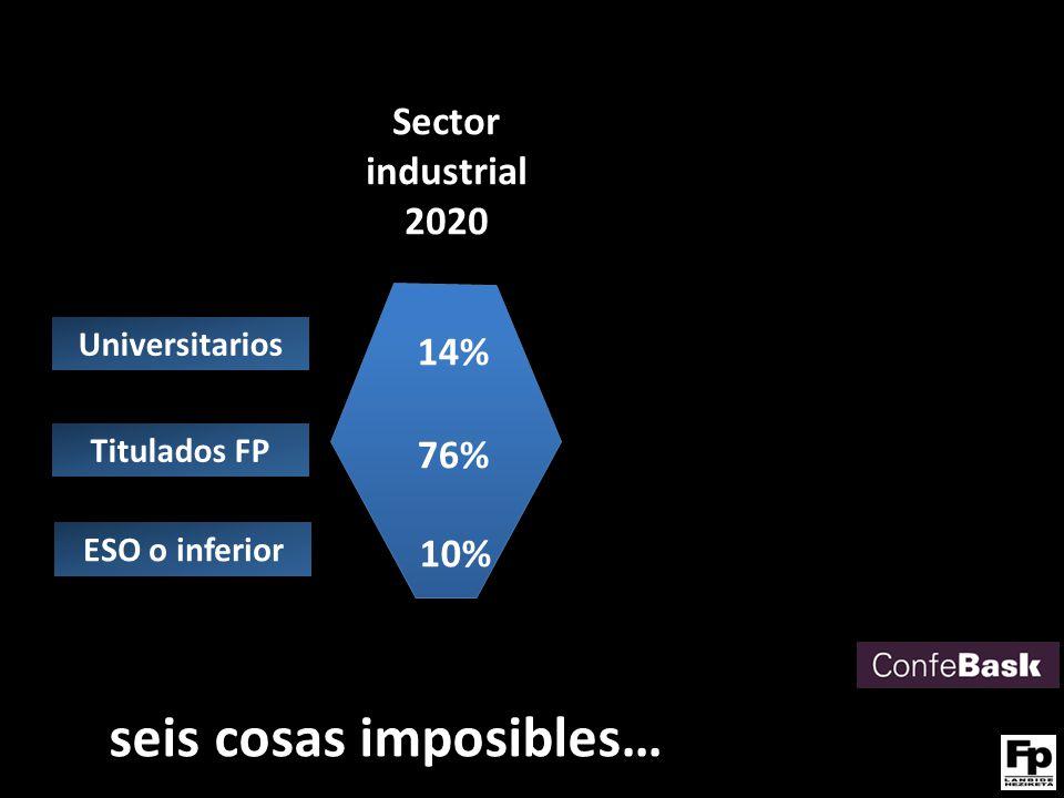 Universitarios Titulados FP ESO o inferior Sector industrial 2020 14% 76% 10% seis cosas imposibles…
