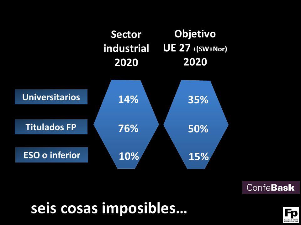 Universitarios Titulados FP ESO o inferior Sector industrial 2020 14% 76% 10% seis cosas imposibles… Objetivo UE 27 +(SW+Nor) 2020 35% 50% 15%