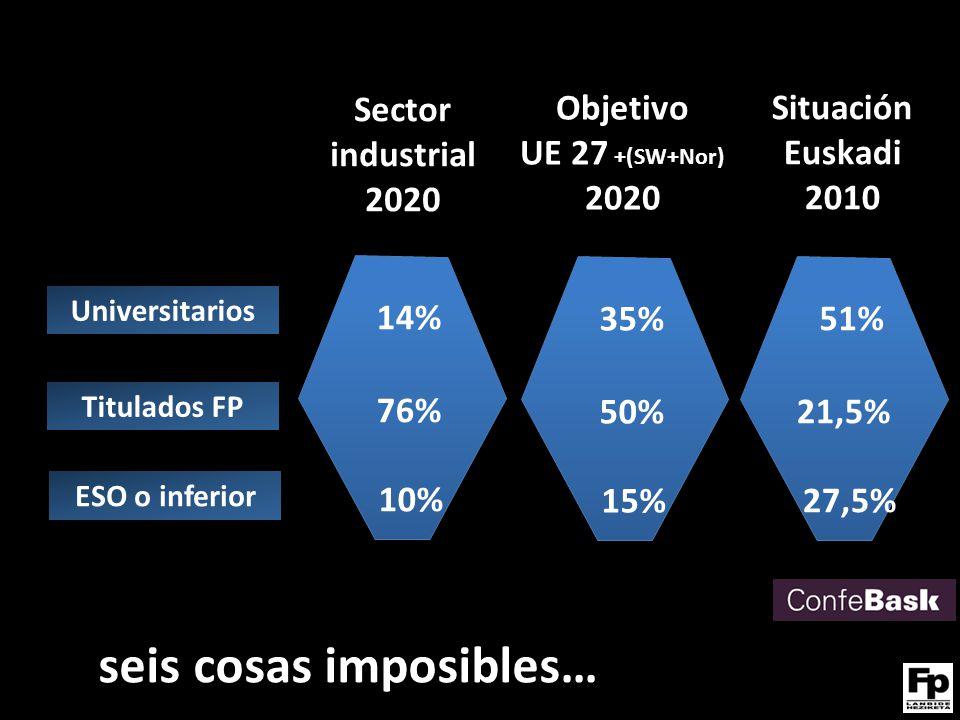 Universitarios Titulados FP ESO o inferior Sector industrial 2020 14% 76% 10% seis cosas imposibles… Objetivo UE 27 +(SW+Nor) 2020 35% 50% 15% Situación Euskadi 2010 51% 21,5% 27,5%
