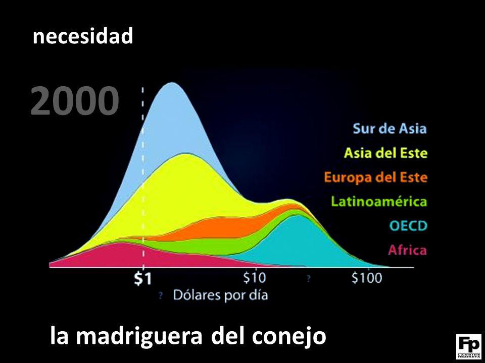 Siglo XXI. Cambio del modelo económico la madriguera del conejo