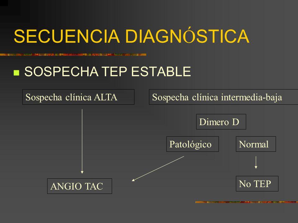 SECUENCIA DIAGN Ó STICA SOSPECHA TEP ESTABLE Sospecha clínica ALTA Sospecha clínica intermedia-baja Dimero D PatológicoNormal No TEP ANGIO TAC