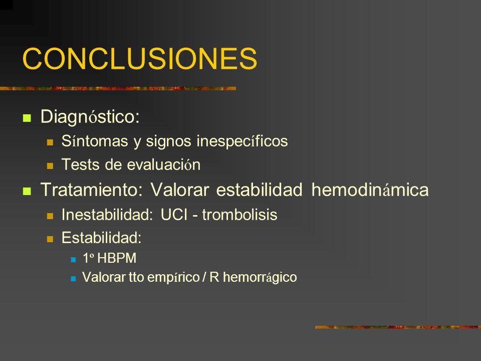 CONCLUSIONES Diagn ó stico: S í ntomas y signos inespec í ficos Tests de evaluaci ó n Tratamiento: Valorar estabilidad hemodin á mica Inestabilidad: U