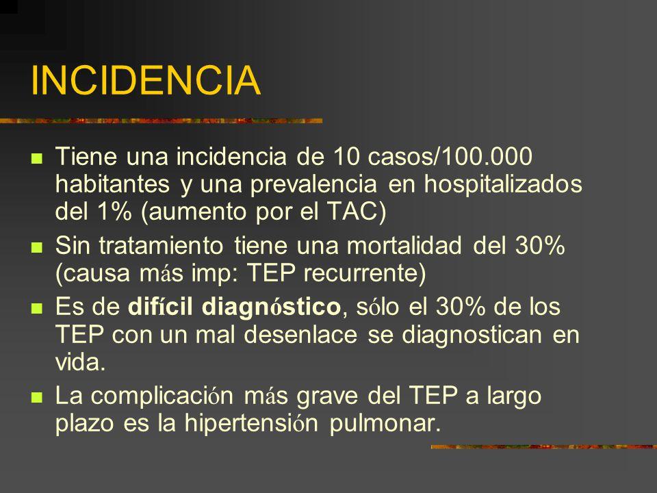 INCIDENCIA Tiene una incidencia de 10 casos/100.000 habitantes y una prevalencia en hospitalizados del 1% (aumento por el TAC) Sin tratamiento tiene u