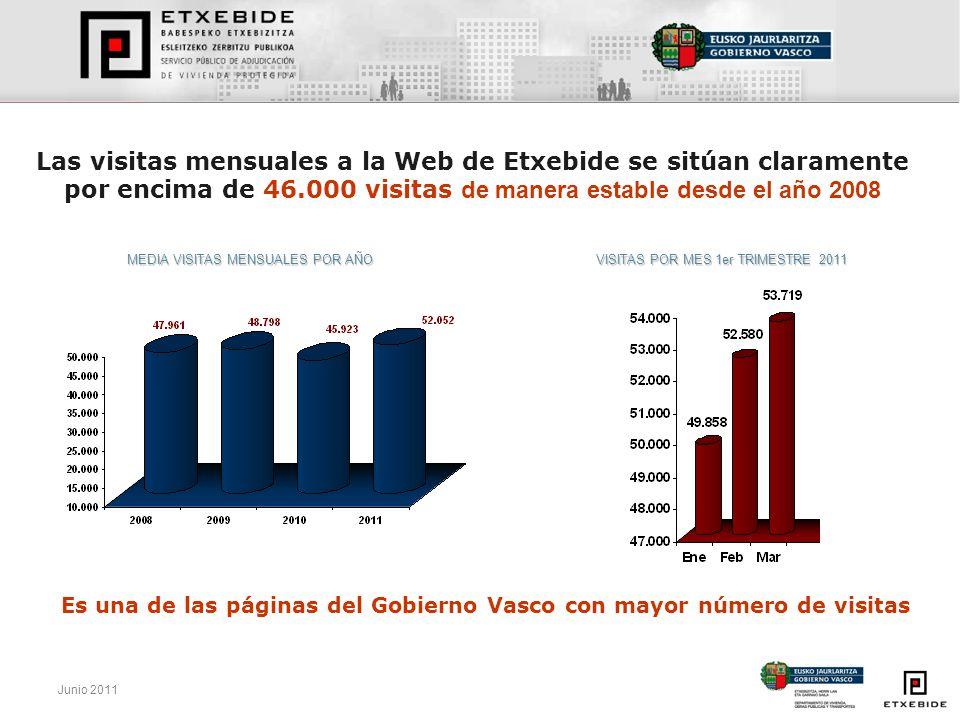 Junio 2011 Las visitas mensuales a la Web de Etxebide se sitúan claramente por encima de 46.000 visitas de manera estable desde el año 2008 VISITAS PO