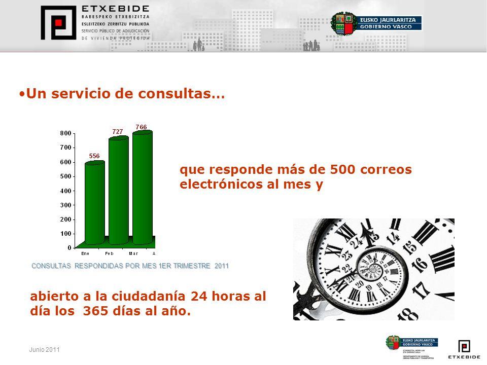 Junio 2011 CONSULTAS RESPONDIDAS POR MES 1ER TRIMESTRE 2011 que responde más de 500 correos electrónicos al mes y abierto a la ciudadanía 24 horas al