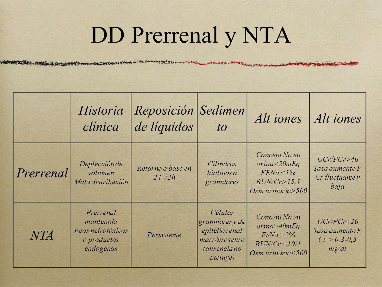 DD Prerrenal y NTA Historia clínica Reposición de líquidos Sedimen to Alt iones Prerrenal Deplección de volumen Mala distribución Retorno a base en 24