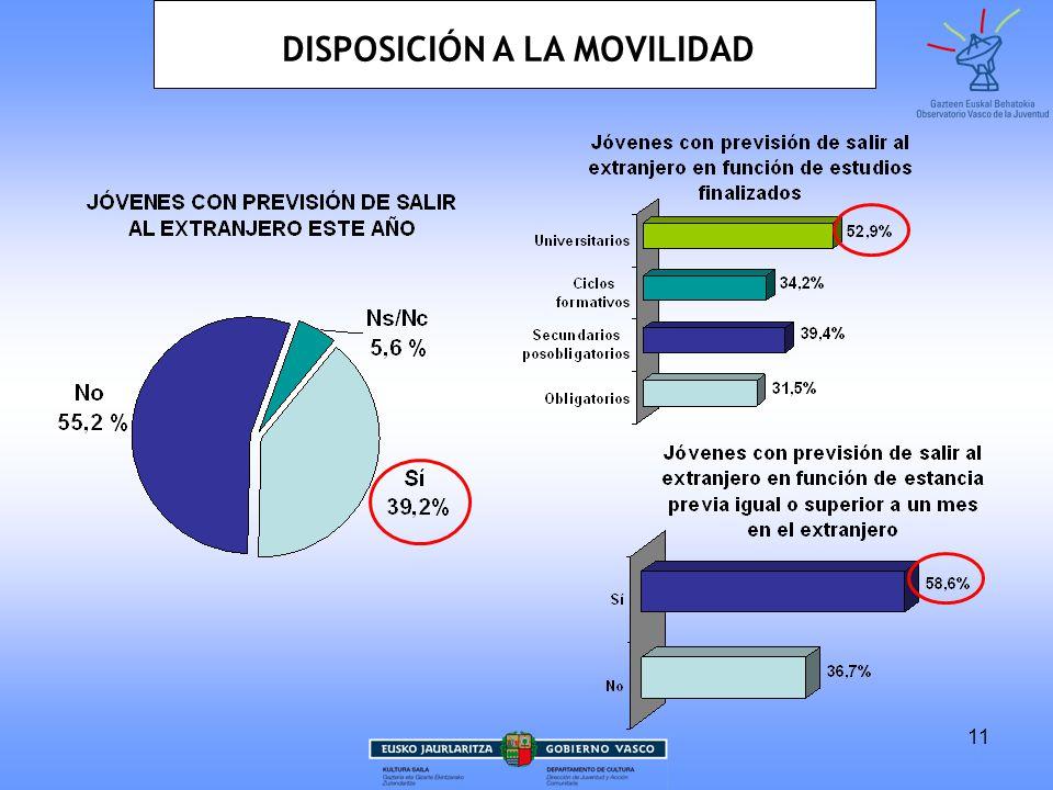 12 Base: Jóvenes que tienen previsto salir al extranjero este año (39,2%) Posibilidad de 2 respuestas DISPOSICIÓN A LA MOVILIDAD