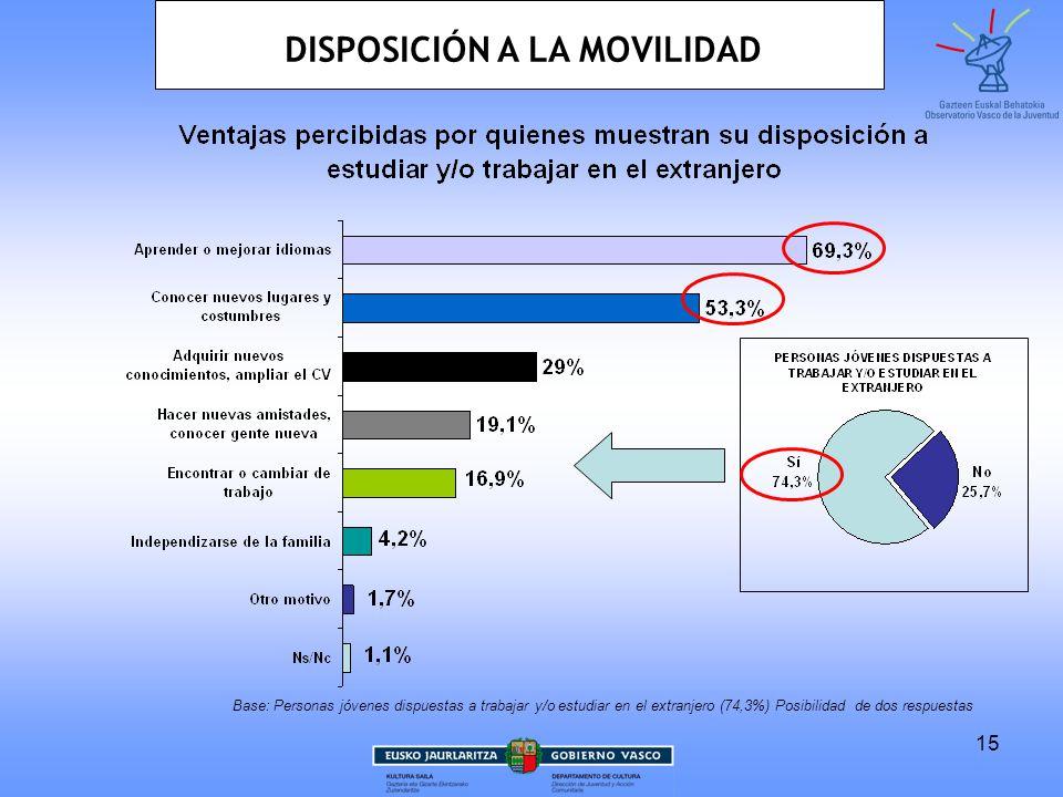 15 Base: Personas jóvenes dispuestas a trabajar y/o estudiar en el extranjero (74,3%) Posibilidad de dos respuestas DISPOSICIÓN A LA MOVILIDAD