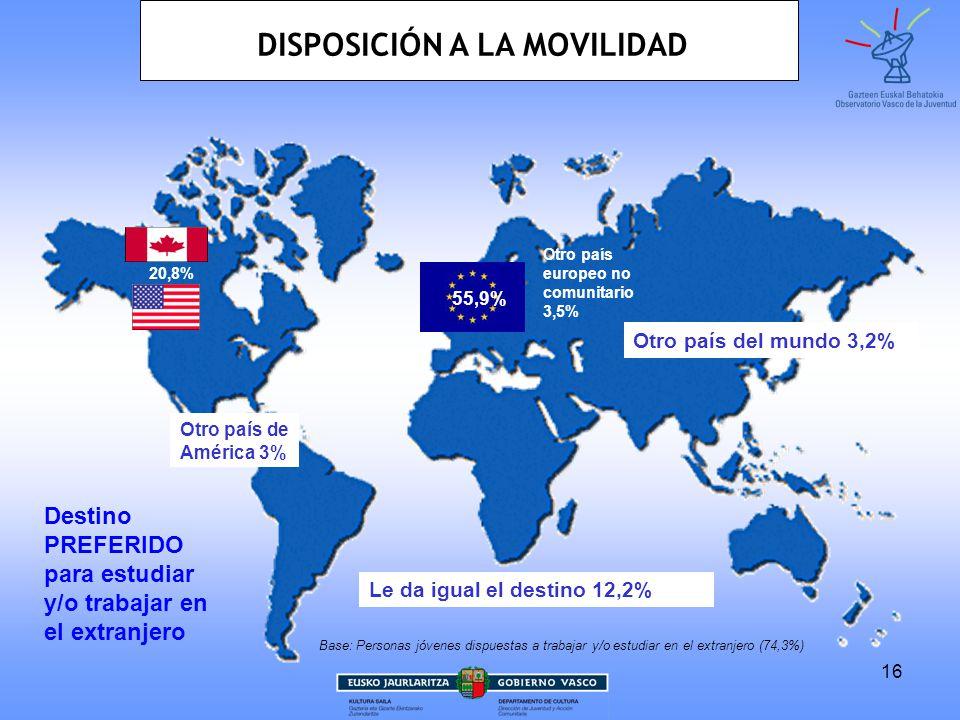 16 20,8% 55,9% Otro país europeo no comunitario 3,5% Otro país de América 3% Otro país del mundo 3,2% Destino PREFERIDO para estudiar y/o trabajar en el extranjero Le da igual el destino 12,2% Base: Personas jóvenes dispuestas a trabajar y/o estudiar en el extranjero (74,3%) DISPOSICIÓN A LA MOVILIDAD