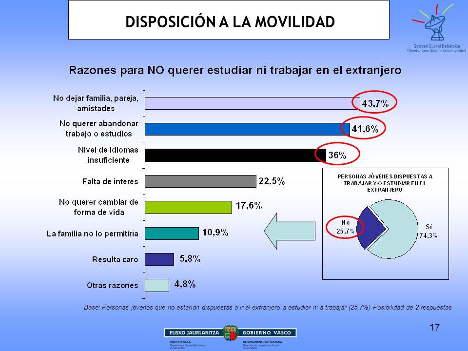 17 Base: Personas jóvenes que no estarían dispuestas a ir al extranjero a estudiar ni a trabajar (25,7%) Posibilidad de 2 respuestas DISPOSICIÓN A LA MOVILIDAD