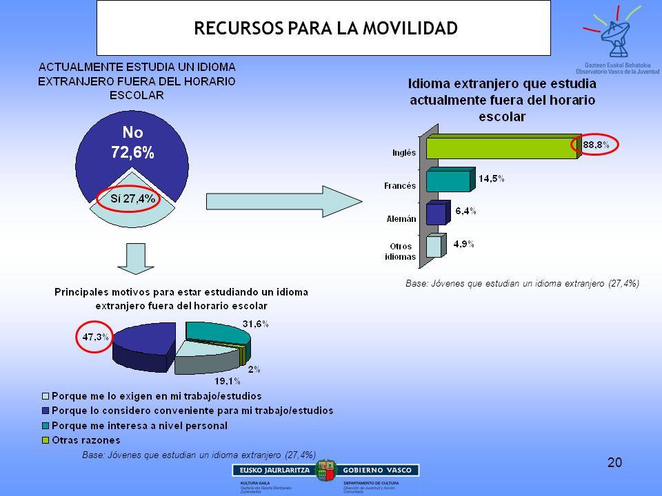 20 Base: Jóvenes que estudian un idioma extranjero (27,4%) RECURSOS PARA LA MOVILIDAD