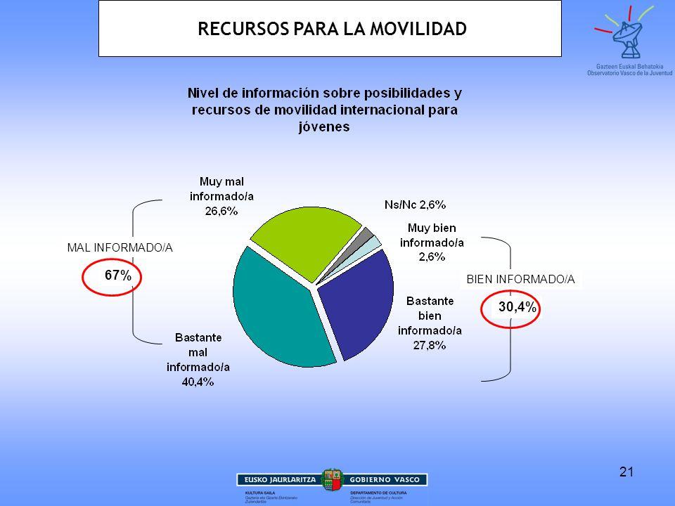 21 30,4% 67% BIEN INFORMADO/A MAL INFORMADO/A RECURSOS PARA LA MOVILIDAD