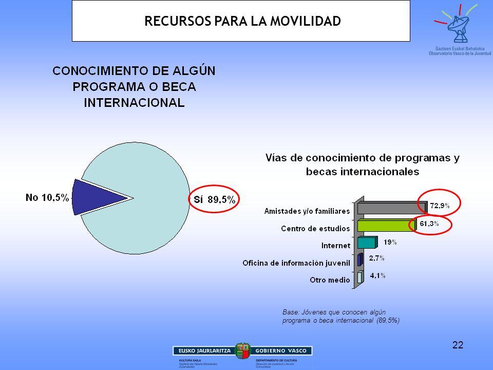22 Base: Jóvenes que conocen algún programa o beca internacional (89,5%) RECURSOS PARA LA MOVILIDAD