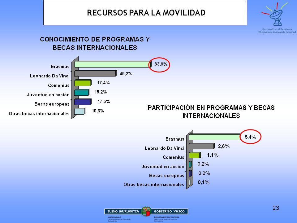 24 YOUTHPASS 3,9% EUROPASS 9,4% RECURSOS PARA LA MOVILIDAD
