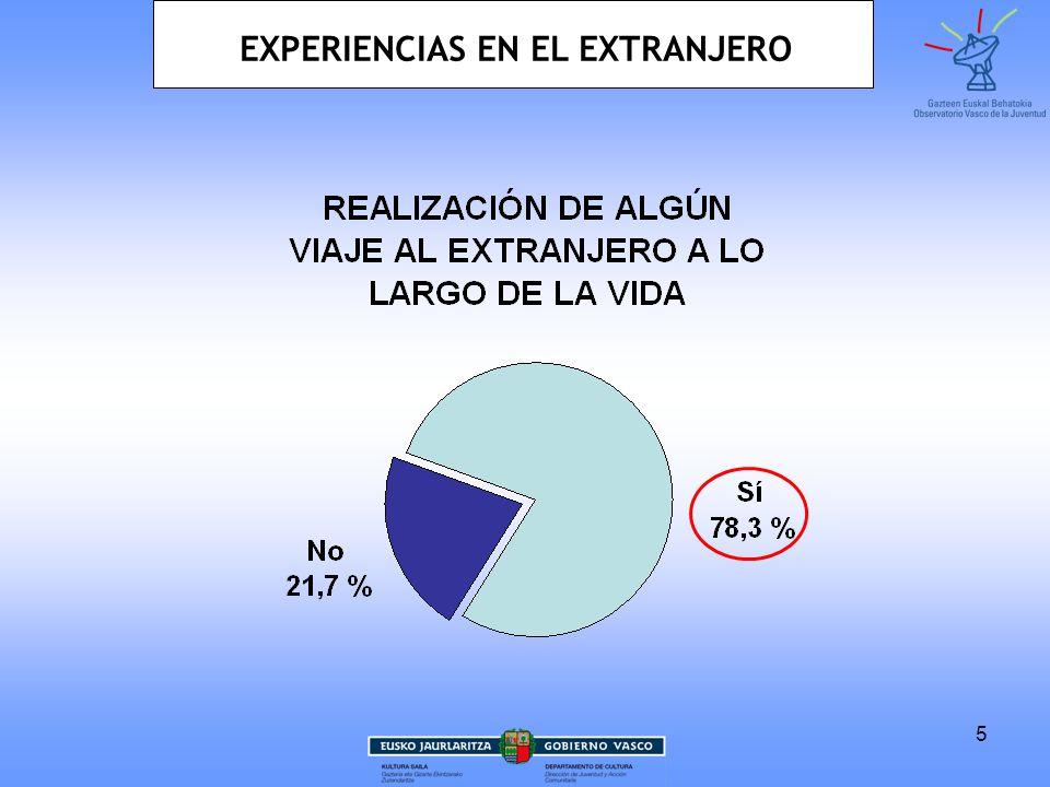 5 EXPERIENCIAS EN EL EXTRANJERO