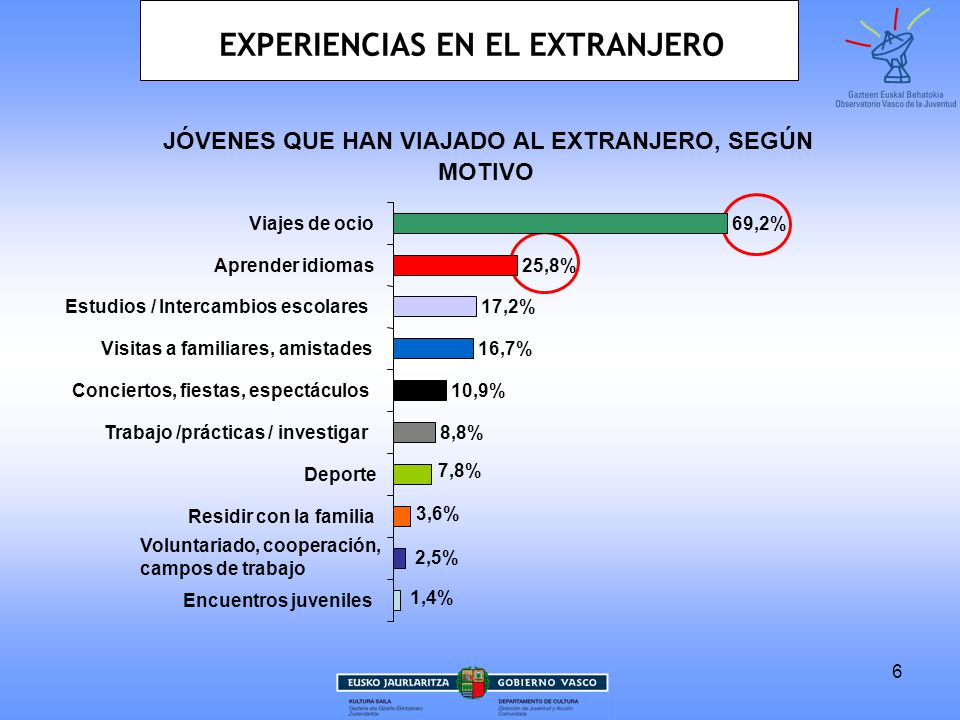 6 JÓVENES QUE HAN VIAJADO AL EXTRANJERO, SEGÚN MOTIVO 8,8% 10,9% 16,7% 17,2% 25,8% 69,2% 7,8% 3,6% 2,5% 1,4% Encuentros juveniles Voluntariado, cooperación, campos de trabajo Residir con la familia Deporte Trabajo /prácticas / investigar Conciertos, fiestas, espectáculos Visitas a familiares, amistades Estudios / Intercambios escolares Aprender idiomas Viajes de ocio