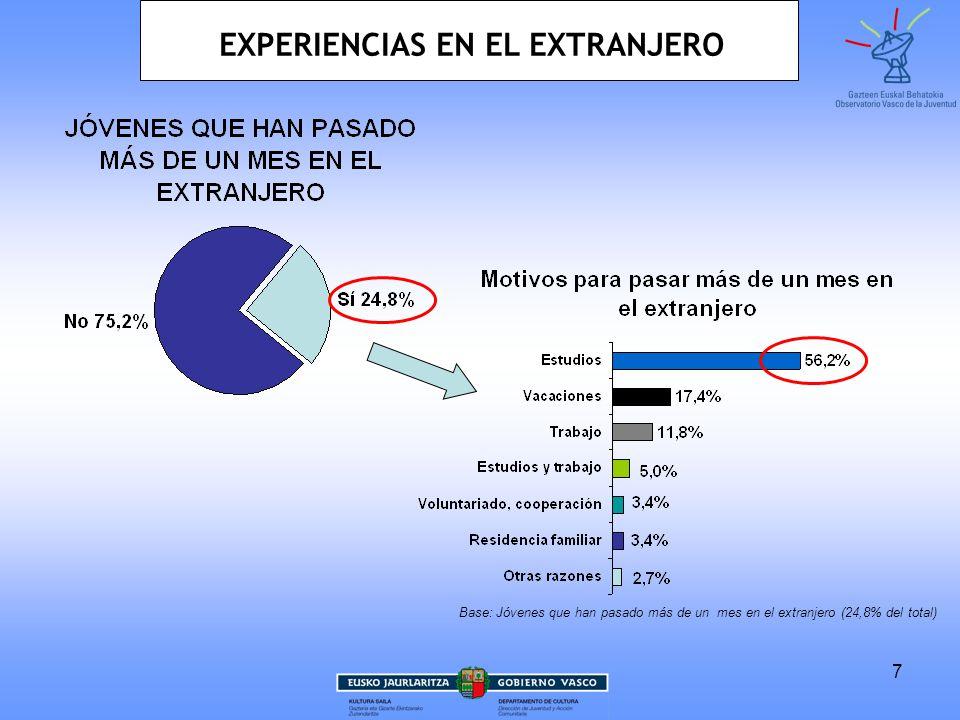8 EXPERIENCIAS EN EL EXTRANJERO 13,3% 1,5% 6,9% 7,8% 34% 3,8% Otro país europeo no comunitario 3,3% Otro país de América 9,5% Otro país del mundo 9% Destino de la estancia en el extranjero superior a un mes Base: Jóvenes que han pasado más de un mes en el extranjero (24,8% del total) Resto UE 10,6%