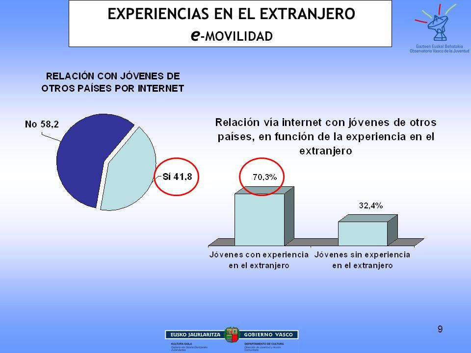 9 EXPERIENCIAS EN EL EXTRANJERO e -MOVILIDAD